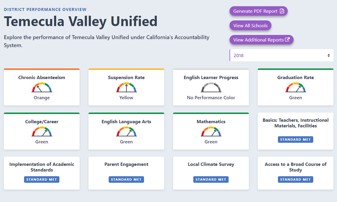 Picture of TVUSD's Performance on the Ca State Dashboard